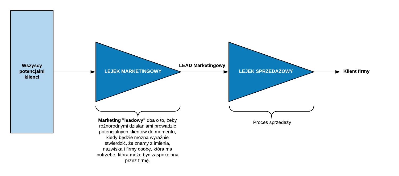 marketing leadowy
